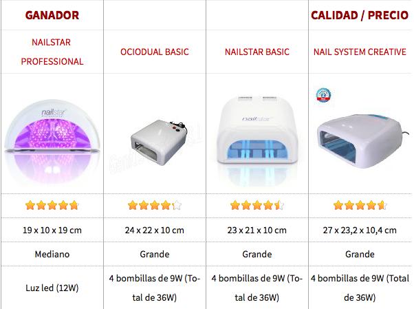15fe2f336bc95 Como elegir la mejor lámpara uv uñas y lámpara LED uñas